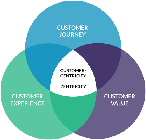 graph showing stages of customer-centricity